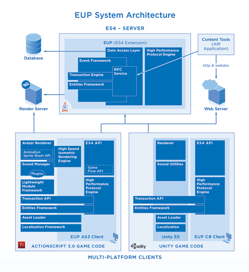 EUP software architecture diagram